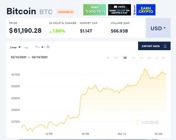 Bitcoin vượt ngưỡng 60.000 USD - Ảnh 1.