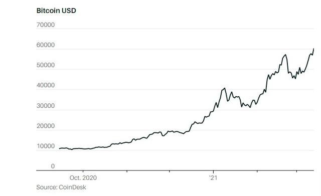 Tiền lãi đầu tư vào Bitcoin của Elon Musk đủ giúp Tesla xây một nhà máy mới - Ảnh 1.