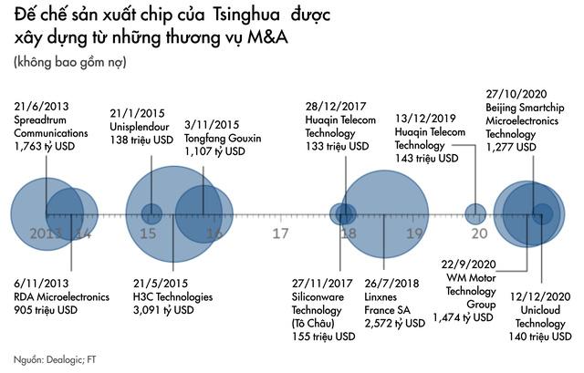 Tham vọng tự cường công nghệ của Trung Quốc gặp bão lớn: Công ty chip hàng đầu vỡ nợ, có thể bị đóng băng tài sản, ngành bán dẫn được tiết lộ không có lợi nhuận - Ảnh 4.