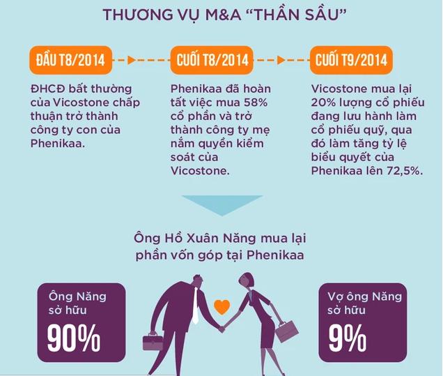Cùng giấc mơ công nghệ với ông Phạm Nhật Vượng, một tỷ phú Việt Nam sắp ra mắt xe tự lái Made in Vietnam đầu tiên - Ảnh 4.
