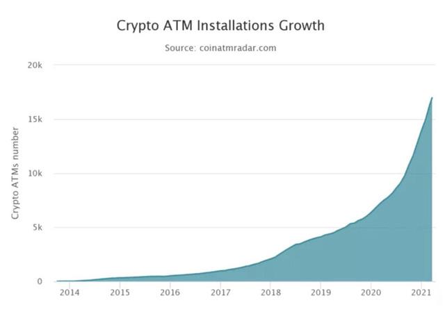 """ATM Bitcoin tràn ra khắp nước Mỹ: """"Đút"""" vào 1 đồng lấy ra tương đương 923 triệu VNĐ - có thật 'dễ ăn' như vậy không? - Ảnh 2."""