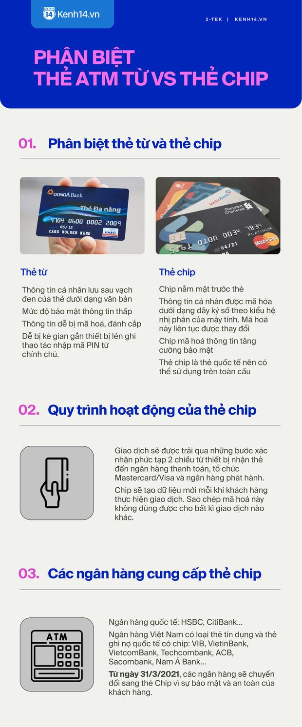 Hôm nay ngừng phát hành thẻ ATM cũ, đây là những điều cần biết về thẻ ATM gắn chip mới - Ảnh 3.