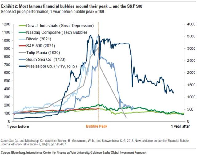 Bloomberg: Tại sao Bitcoin chưa bao giờ về 0 USD? - Ảnh 1.