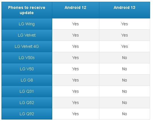 Đây là danh sách smartphone LG sẽ được cập nhật Android 12 và Android 13 - Ảnh 3.