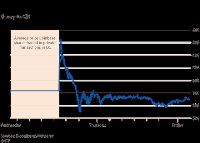 Được mệnh danh là Netscape 2.0, Coinbase sẽ giúp thị trường tiền số bùng nổ như internet cách đây hơn 20 năm? - Ảnh 2.
