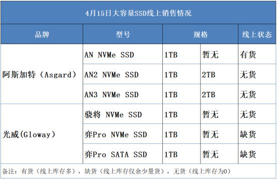 Nhu cầu đào coin bằng HDD và SSD tăng cao, nhà sản xuất Trung Quốc công bố SSD chuyên dụng để đào coin - Ảnh 1.