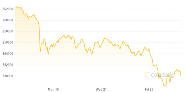Nguyên nhân đằng sau cơn bán tháo gây chấn động của Bitcoin - Ảnh 1.