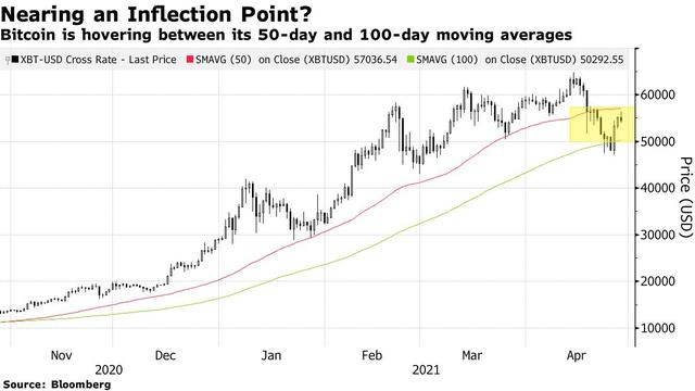 Bloomberg: Bitcoin đang đối mặt với khoảnh khắc được ăn cả ngã về không - Ảnh 2.