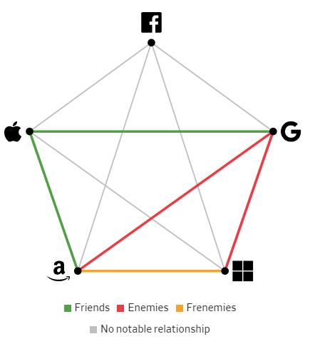 Giải mã mối quan hệ giữa các Big Tech: Bạn bè, kẻ thù hay bạn thù địch? - Ảnh 2.