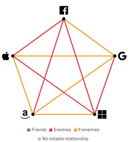 Giải mã mối quan hệ giữa các Big Tech: Bạn bè, kẻ thù hay bạn thù địch? - Ảnh 3.