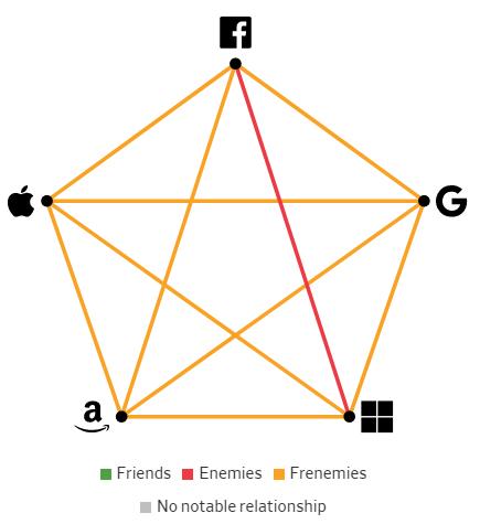 Giải mã mối quan hệ giữa các Big Tech: Bạn bè, kẻ thù hay bạn thù địch? - Ảnh 7.