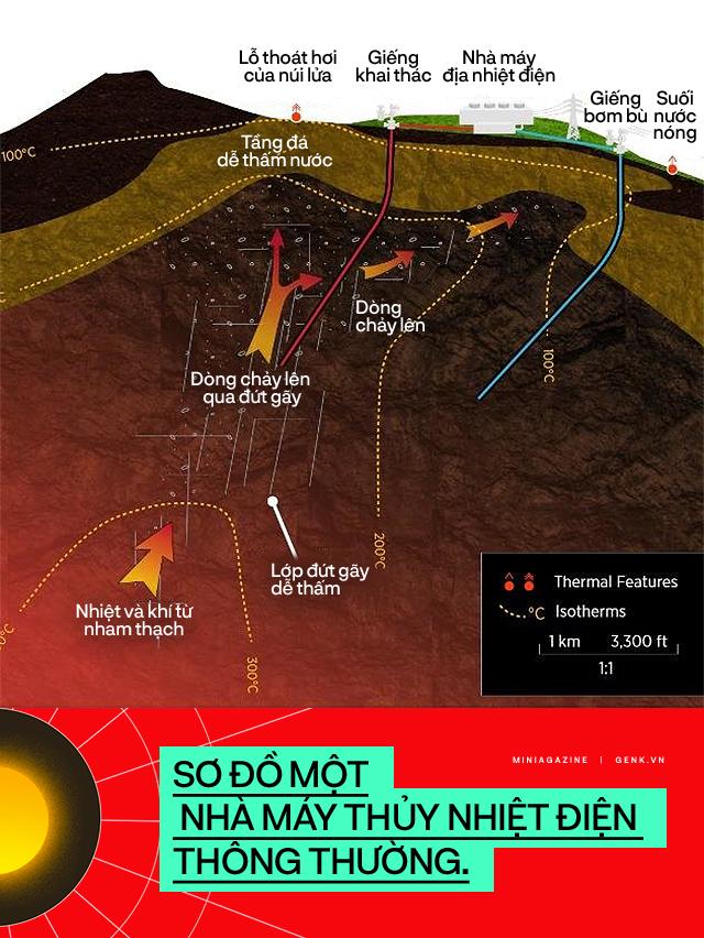 Những công nghệ địa nhiệt tối tân sẽ thắp sáng nền văn minh của chúng ta trong 2 triệu năm nữa - Ảnh 4.
