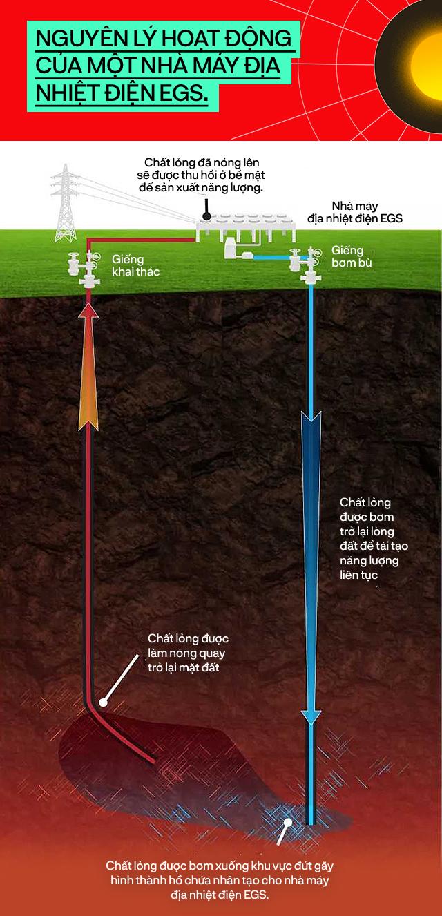 Những công nghệ địa nhiệt tối tân sẽ thắp sáng nền văn minh của chúng ta trong 2 triệu năm nữa - Ảnh 6.