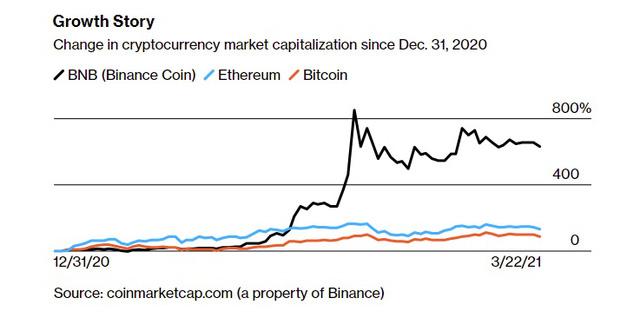 Người từng bán hết nhà cửa, bỏ việc từ 23 năm, rót gần 100% tài sản mua bitcoin trước giờ ra sao? - Ảnh 4.