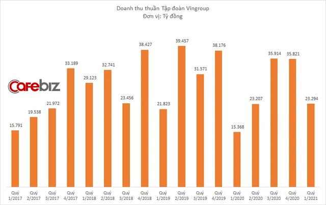 Vingroup thu hơn 4.800 tỷ đồng từ bán ô tô, xe máy, điện thoại trong 3 tháng đầu năm - Ảnh 2.