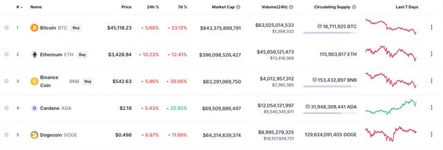 Bitcoin lao dốc, thị trường tiền ảo lại bốc hơi 200 tỷ USD vì Elon Musk - Ảnh 2.