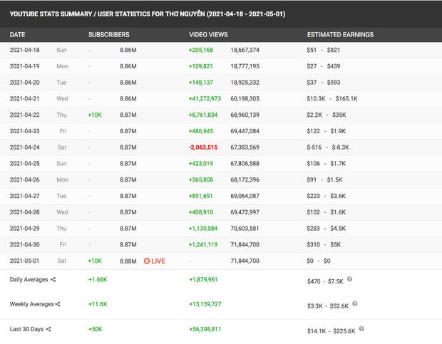 Cộng đồng mạng thật lạ: Hô hào, lên án, đòi anti các kiểu mà sao kênh YouTube Thơ Nguyễn vẫn tăng subscriber chóng mặt, sắp đạt nút Kim cương luôn rồi? - Ảnh 6.