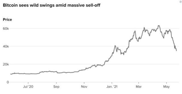 Nguyên nhân thực sự đằng sau cơn bán tháo của Bitcoin: Điên cuồng sử dụng đòn bẩy, hàng loạt nhà đầu tư nhận margin call - Ảnh 1.