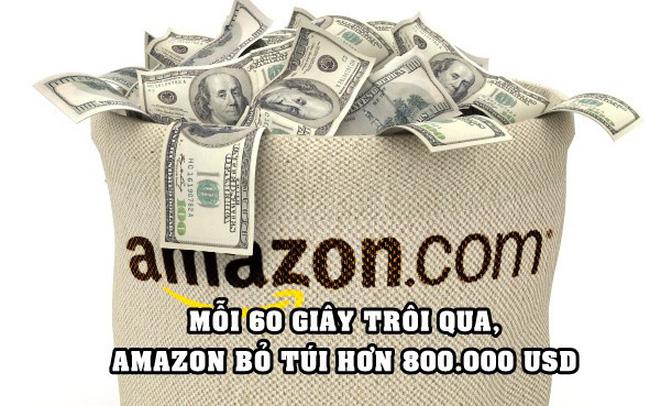 Choáng với khả năng 'đẻ ra tiền' của Big Tech: Amazon kiếm hơn 800.000 USD/phút trong khi Apple đút túi gần 700.000 USD/phút - Ảnh 1.