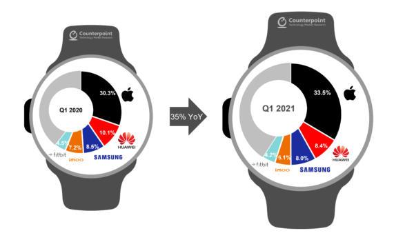 WatchOS trên Apple Watch vẫn dẫn đầu thị trường smartwatch nhưng cơ hội vẫn còn cho Wear OS - Ảnh 2.
