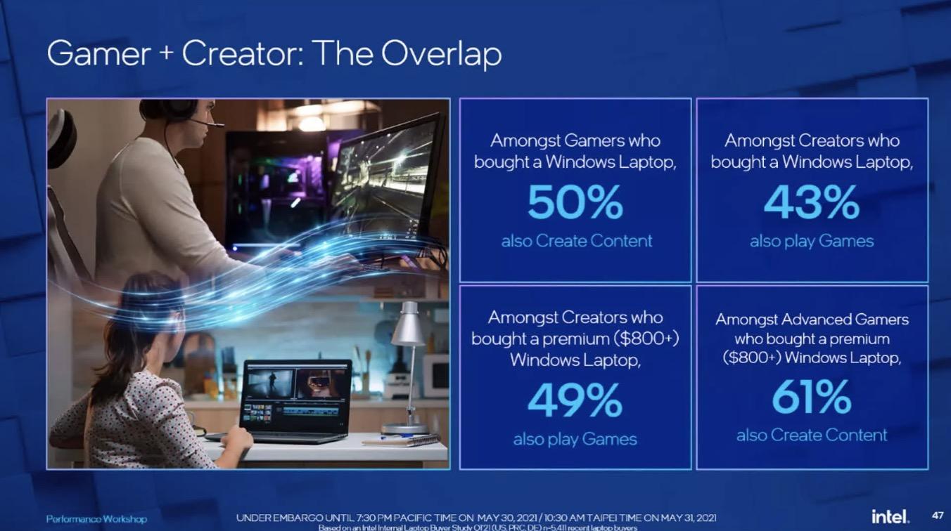 Intel tuyên bố chip của họ cùng với Windows cho 100% MacBook trên thị trường hít bụi khi nói để khả năng chơi game - Ảnh 5.