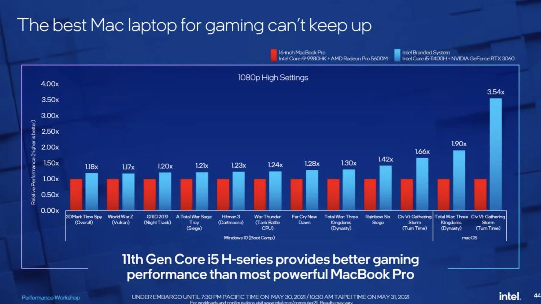 Intel tuyên bố chip của họ cùng với Windows cho 100% MacBook trên thị trường hít bụi khi nói để khả năng chơi game - Ảnh 3.