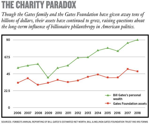 Bill Gates và công cuộc làm giàu mang tên Từ thiện: Bỏ ra 23,5 tỷ USD, thu về 28,5 tỷ USD - Ảnh 1.