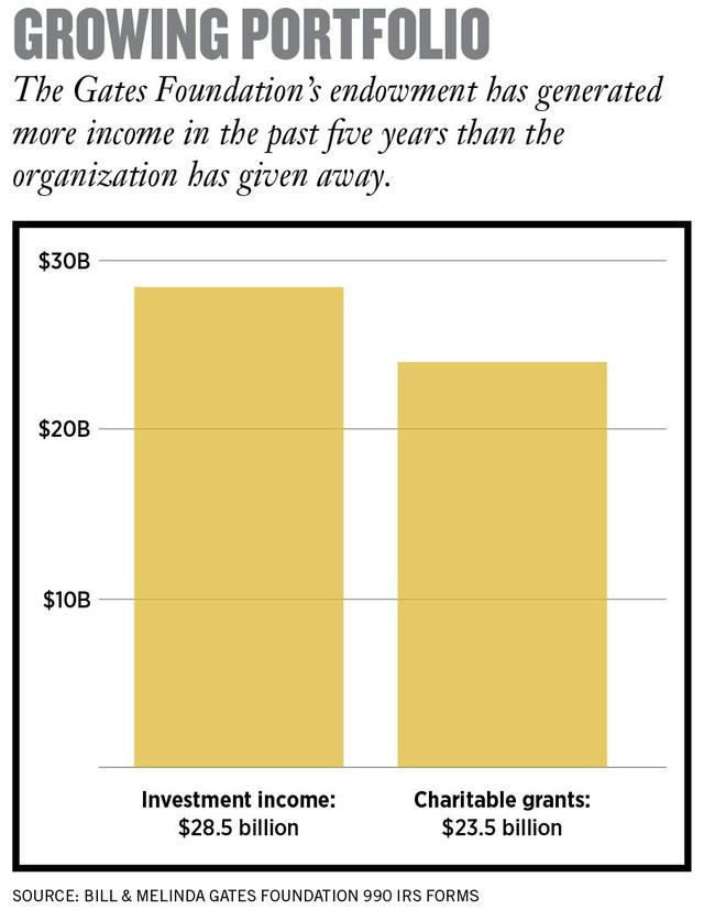 Bill Gates và công cuộc làm giàu mang tên Từ thiện: Bỏ ra 23,5 tỷ USD, thu về 28,5 tỷ USD - Ảnh 3.
