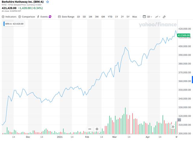 Cổ phiếu Berkshire tăng quá cao khiến máy tính của các sàn giao dịch quá tải, nguyên nhân là do Warren Buffett - Ảnh 2.