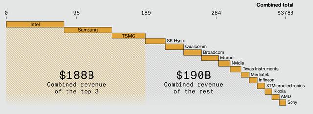 Đầu tư hàng chục tỷ USD cũng sẽ lỗi thời sau 5 năm, 1 hạt bụi làm bay màu cả triệu USD – căn nguyên khiến cả thế giới lao đao trong cơn khủng hoảng chip - Ảnh 2.