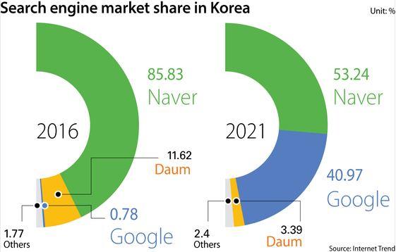 Sơ sẩy trên chính sân nhà, Google của Hàn Quốc sắp bị hàng thật đả bại - Ảnh 1.