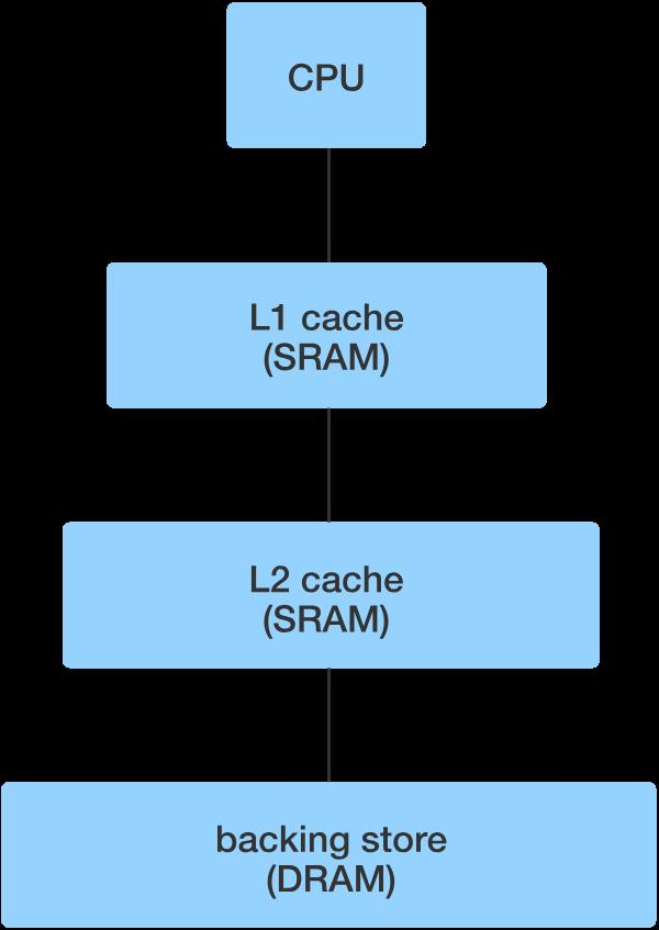 Giải ngố: CPU cache là gì, nó hoạt động ra sao? - Ảnh 2.