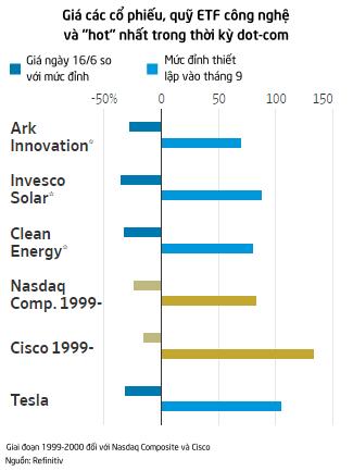 Giống thời kỳ dot-com, Tesla cùng những cổ phiếu bong bóng khác đang bắt đầu xì hơi - Ảnh 3.
