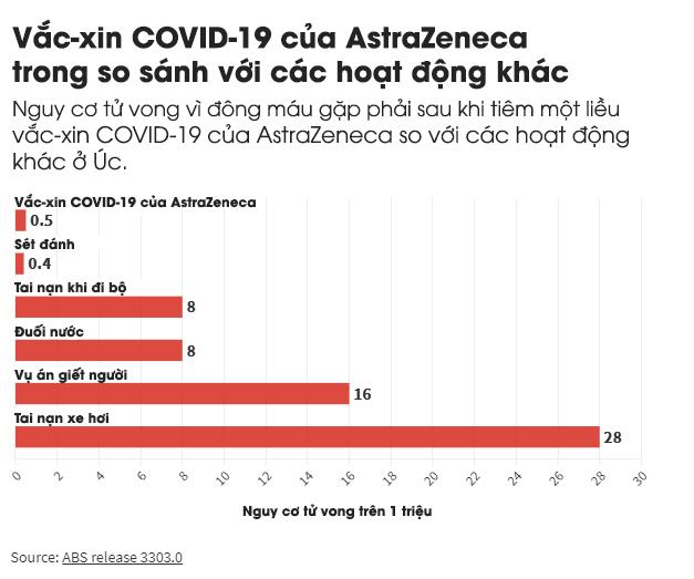 Vẫn còn nghi ngờ về rủi ro của vắc-xin COVID-19? Hãy đọc ngay bài viết này để hiểu thật kỹ trước khi tiêm - Ảnh 5.