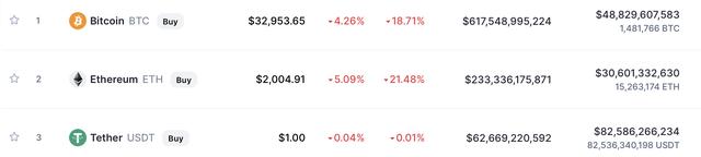 Trung Quốc tiếp tục đưa ra biện pháp cứng rắn nhằm cấm cửa tiền số, Bitcoin rơi xuống mức thấp nhất 2 tuần - Ảnh 2.