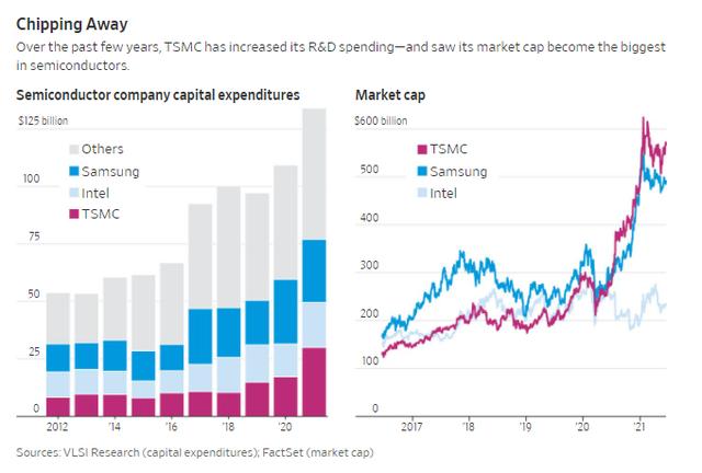 Chân dung TSMC - ông vua chip của thế giới: Mắt xích quan trọng của ngành công nghiệp 400 tỷ USD, có tầm ảnh hưởng tới toàn ngành công nghệ - Ảnh 1.