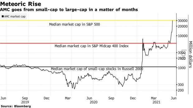 Vua cổ phiếu meme: Tăng gần 3.000% trong năm 2021, vốn hóa gấp đôi hơn 1 nửa công ty trong S&P 500 - Ảnh 1.
