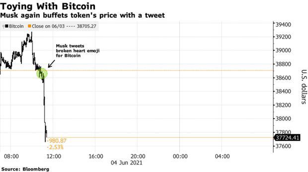 """Elon Musk đăng dòng tweet ám chỉ """"chia tay"""" với Bitcoin - Ảnh 3."""