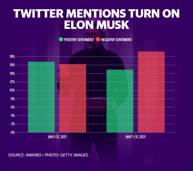 Liên tục chỉ trích Bitcoin, Elon Musk cuối cùng cũng phải trả giá: Uy tín mất sạch, antifan tăng nhanh mỗi ngày - Ảnh 1.