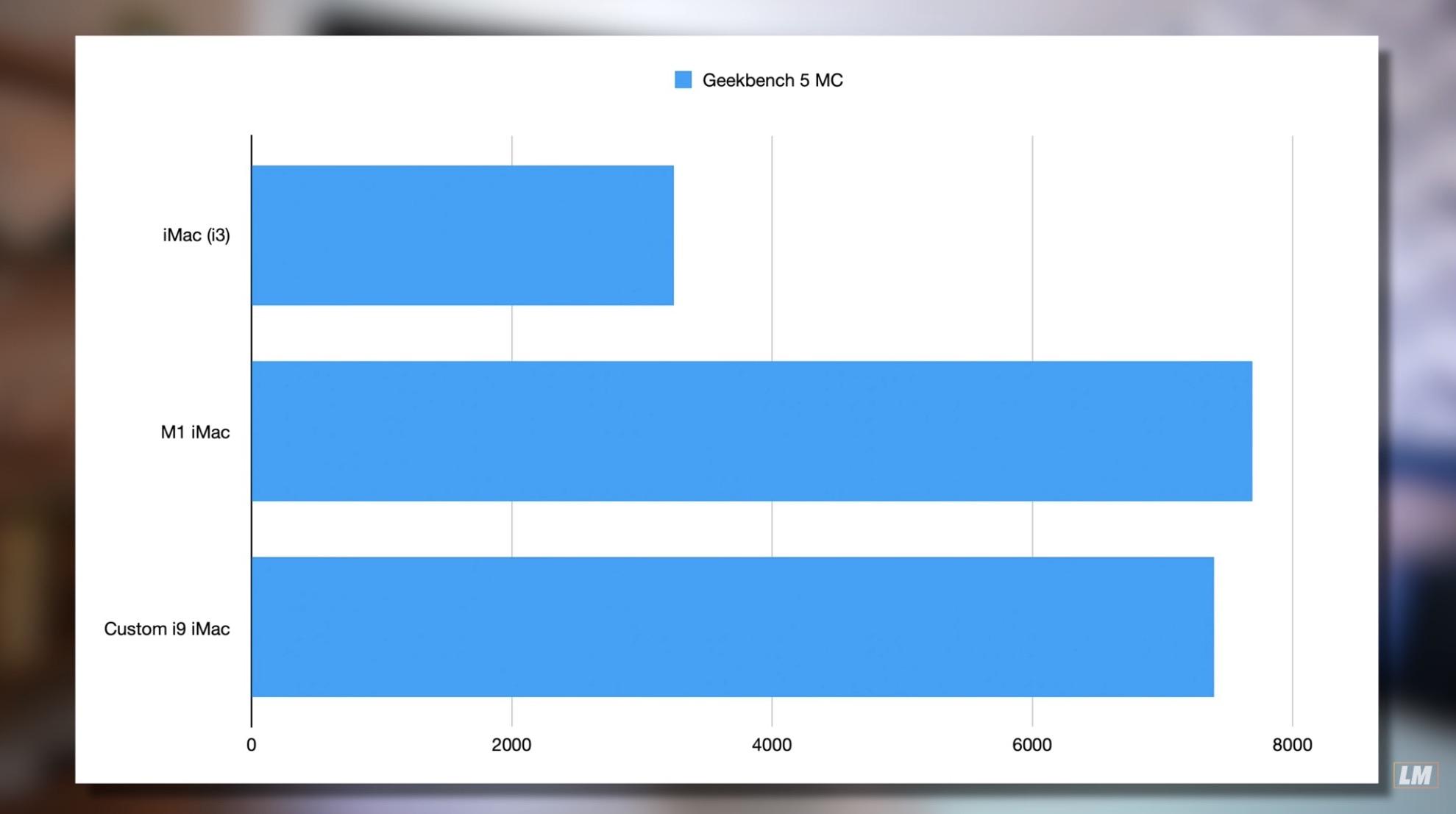 Apple iMac 2019 độ chip Intel Core i9 đọ sức với iMac M1 24 inch, bên nào sẽ thắng? - Ảnh 5.