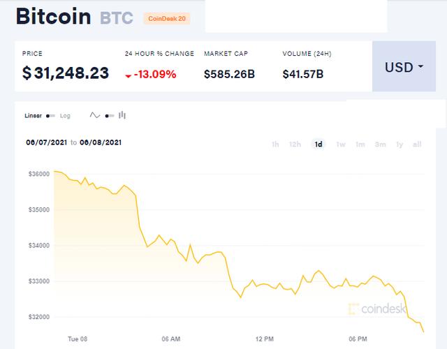 Bitcoin mất 13% chỉ sau vài giờ, cơn ác mộng chưa tìm thấy hồi kết - Ảnh 1.