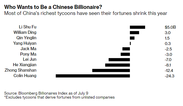 Nhà máy sản xuất tỷ phú của thế giới rung chuyển vì những chính sách mới của Bắc Kinh - Ảnh 2.