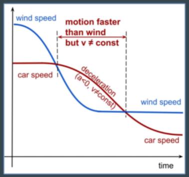 Chứng minh được xe chạy trong gió nhanh hơn gió, kênh YouTube khoa học thắng cuộc, giáo sư đã trả toàn bộ 10.000 USD tiền cược - Ảnh 2.