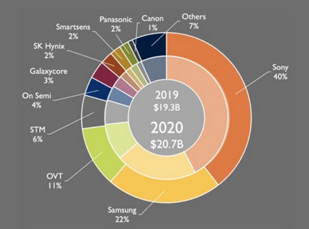 Vẫn dẫn đầu nhưng Sony đang mất dần thị phần cảm biến máy ảnh vào tay Samsung lúc nào không hay - Ảnh 1.