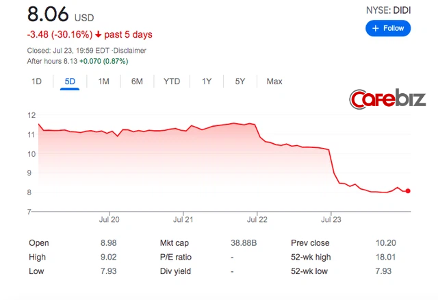 Chìm cùng thuyền Didi Chuxing, Uber mất trắng 2 tỷ USD chỉ trong 1 tuần - Ảnh 2.