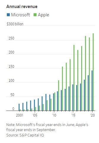 'Kho báu' App Store trị giá trên 50 tỷ USD bị Windows 11 đe dọa, Tim Cook tức giận, khởi động lại cuộc chiến nghìn tỷ với Microsoft - Ảnh 2.