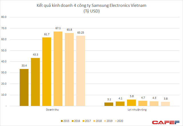 Bán mảng gia công linh kiện iPhone, hàng tỷ USD doanh số và xuất khẩu của Samsung tại Việt Nam sẽ bị ảnh hưởng? - Ảnh 4.