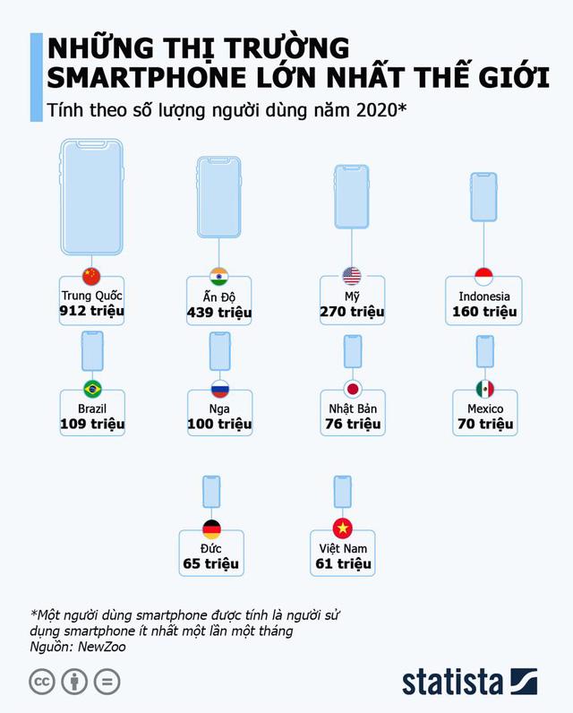 Việt Nam nằm trong top 10 thị trường smartphone lớn nhất thế giới - Ảnh 2.