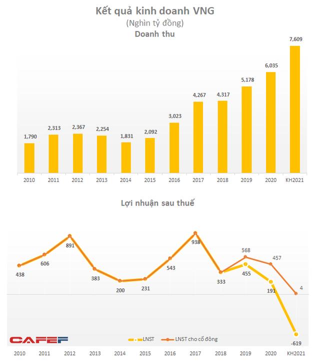 VNG đặt mục tiêu lỗ sau thuế 619 tỷ đồng năm 2021, nhiều khả năng do ví điện tử ZaloPay có thể lỗ gần 1.600 tỷ đồng? - Ảnh 2.