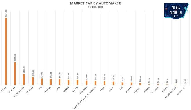 Gần 500 tỷ của ông Phạm Nhật Vượng: Miếng ghép thứ 5, VinFast đã có đủ cả 5 thứ như hãng xe số 1 toàn cầu! - Ảnh 3.